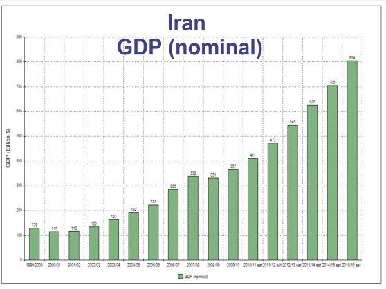 Iran Wirtschaft Bild zeigt Entwicklung des BIP