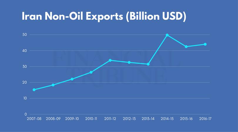 Iran Wirtschaft: Außenhandel - Statistik Nicht-Öl-Exporte