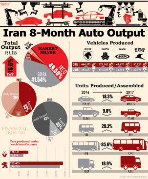 Iran Wirtschaft Automobildproduktion 2017