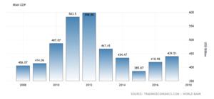Iran Wirtschaft GDP laut Weltbank