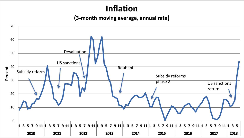Iran Wirtschaft Inflationsrate, Dreimonatsschnitt, Juni 2018